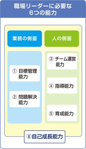 職場リーダー(係長・主任相当職)合同研修会 | 日本能率協会(JMA ...